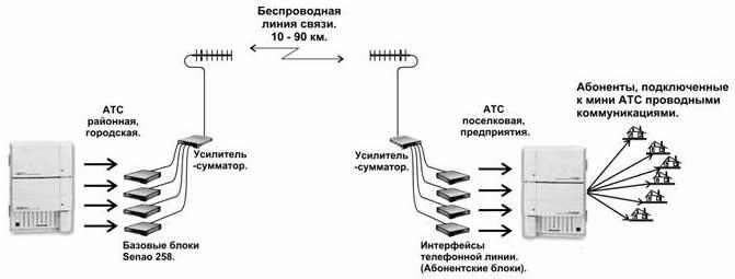 Данную схему связи можно